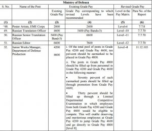 7CPC Revised Pay Rules