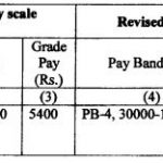 Revised Pay structure Finance Department : ROP Assam 2017