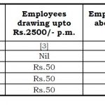 FIXATION OF PAY UNDER TAMIL NADU REVISES PAY RULES, 2017
