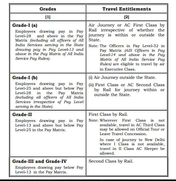 Travelling Allowance - Recommendations of the Official