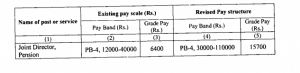 Revised Pay Scale -ROP Assam 2017