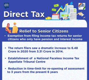 Senior citizens above 75 years of age, having pension & interest income exempted from filing tax return